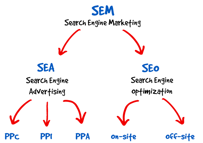 SEM - Zoekmachine marketing